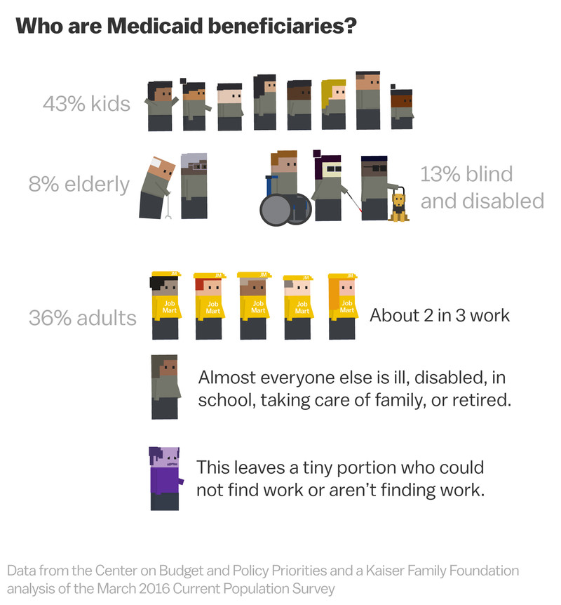 """who_benefits_from_medicaid The Republican push for welfare """"work requirements,"""" cartoonsplained"""
