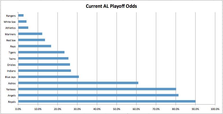 current al playoff odds