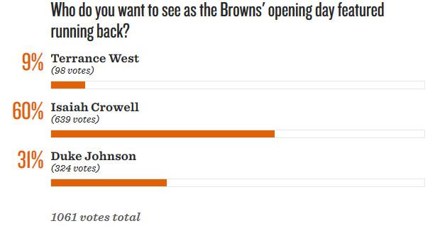 RB Poll