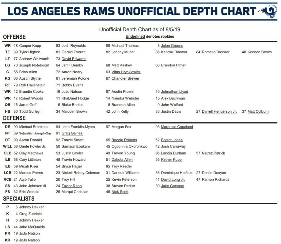 La Rams Release Unofficial Depth Chart Turf Show Times