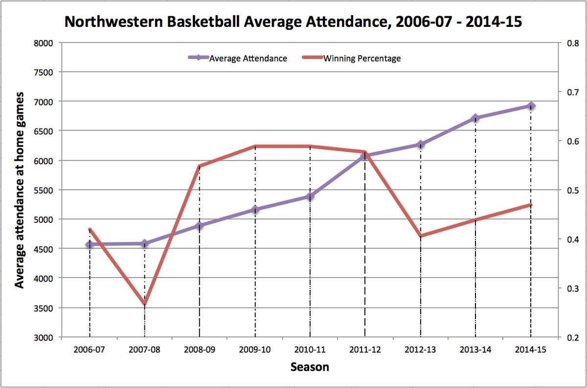 bball attendance w/ win pct