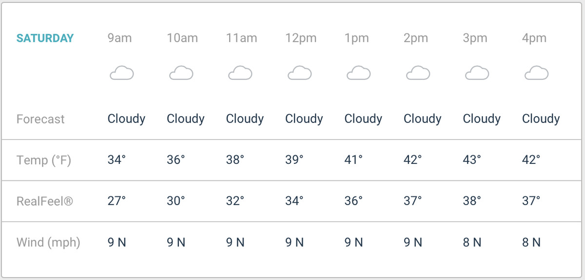 Cfp Notre Dame Vs Clemson Weather Report For The Cotton
