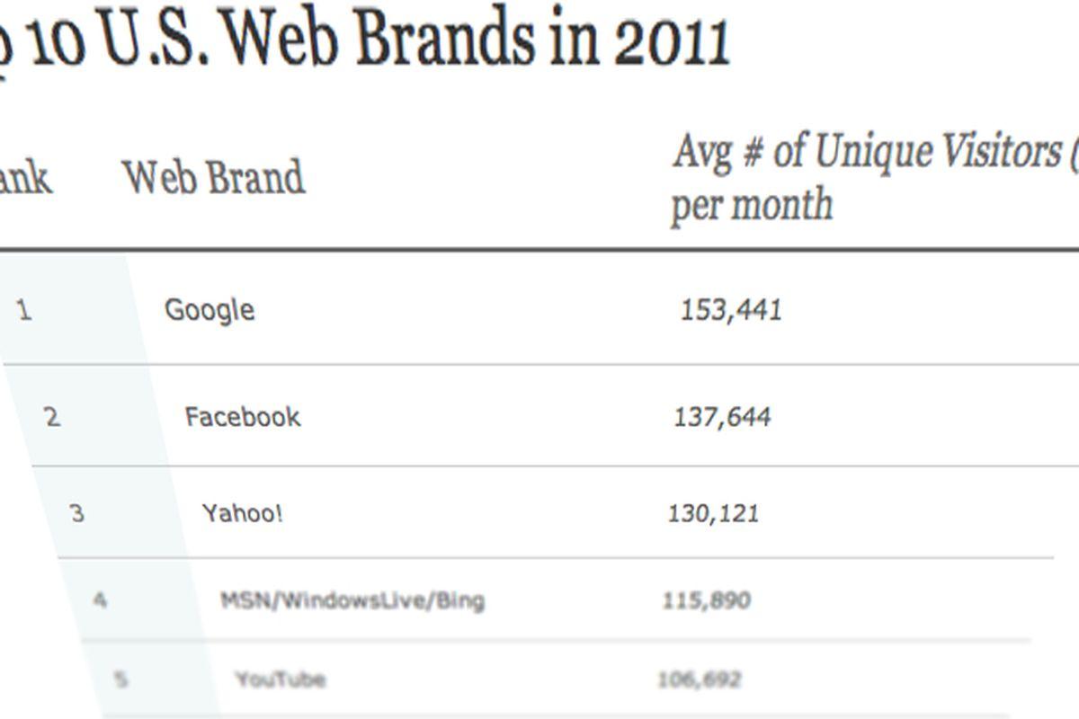 Nielsen Top US digital 2011