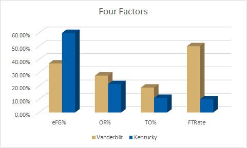 Kentucky Four Factors