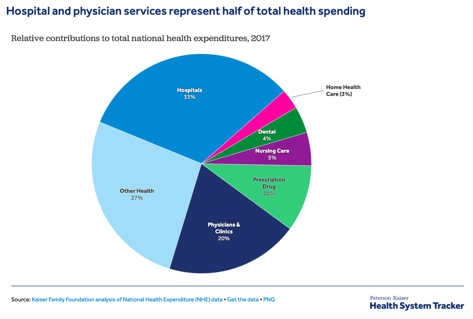 A circular pie chart showing percentages of total health care spending. The three largest sections are, in decreasing order, hospitals, other, and physicians/clinics.