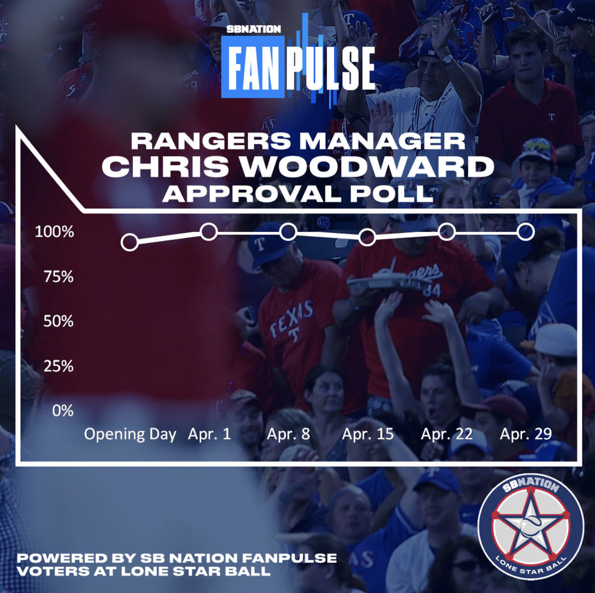 It Was A Bad Week For The Rangers This Past But Fans Confidence Is Still High With 91 Of In S Poll Saying They Like