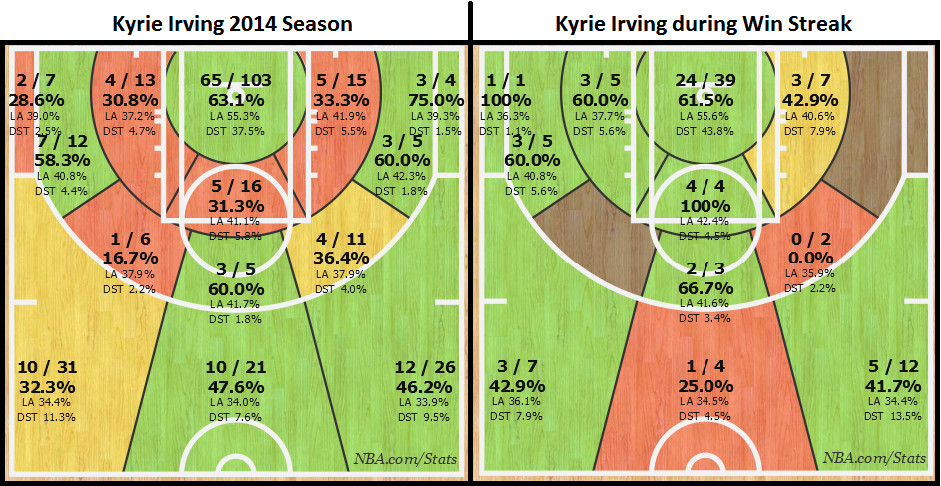 Kyrie Charts