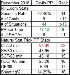 Devils Power Play Stats for December 2018