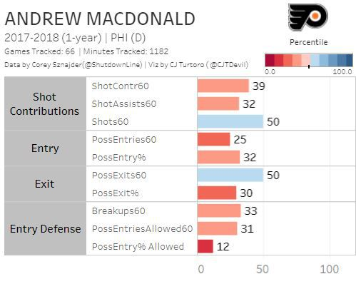 2017-18 Player Review: Andrew MacDonald continues to post poor