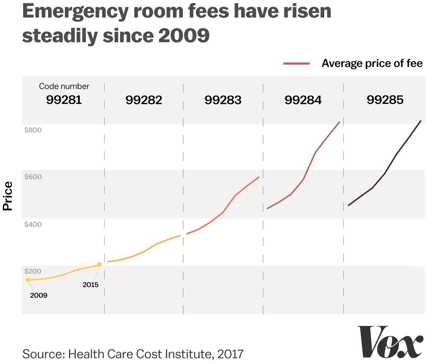 Emergency rooms are monopolies  Patients pay the price  - Vox
