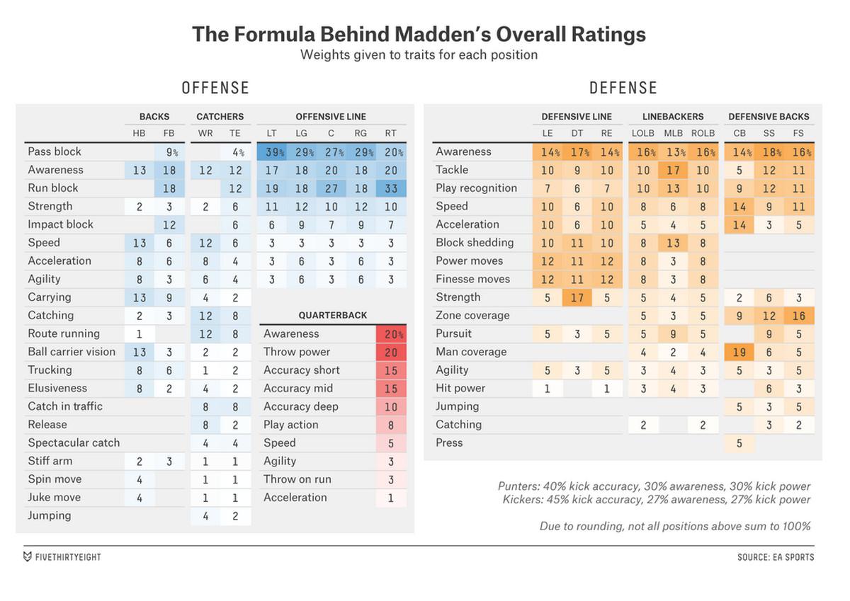 madden 16 how to create player superstar development trait