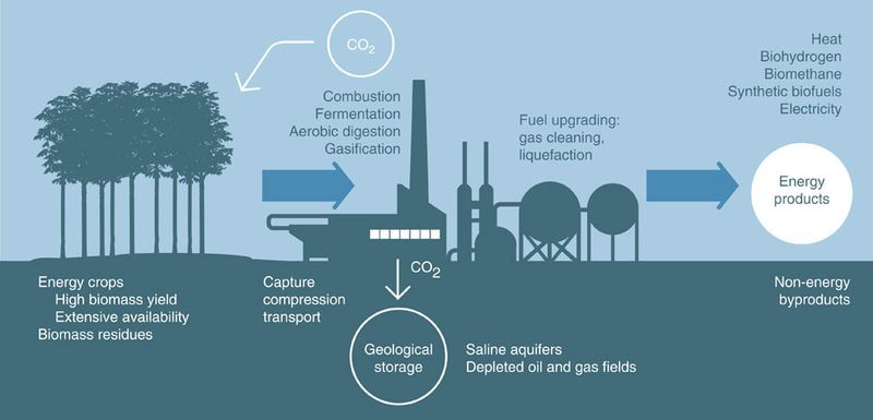 BECCSdiagram Sucking CO2 out of the atmosphere, explained
