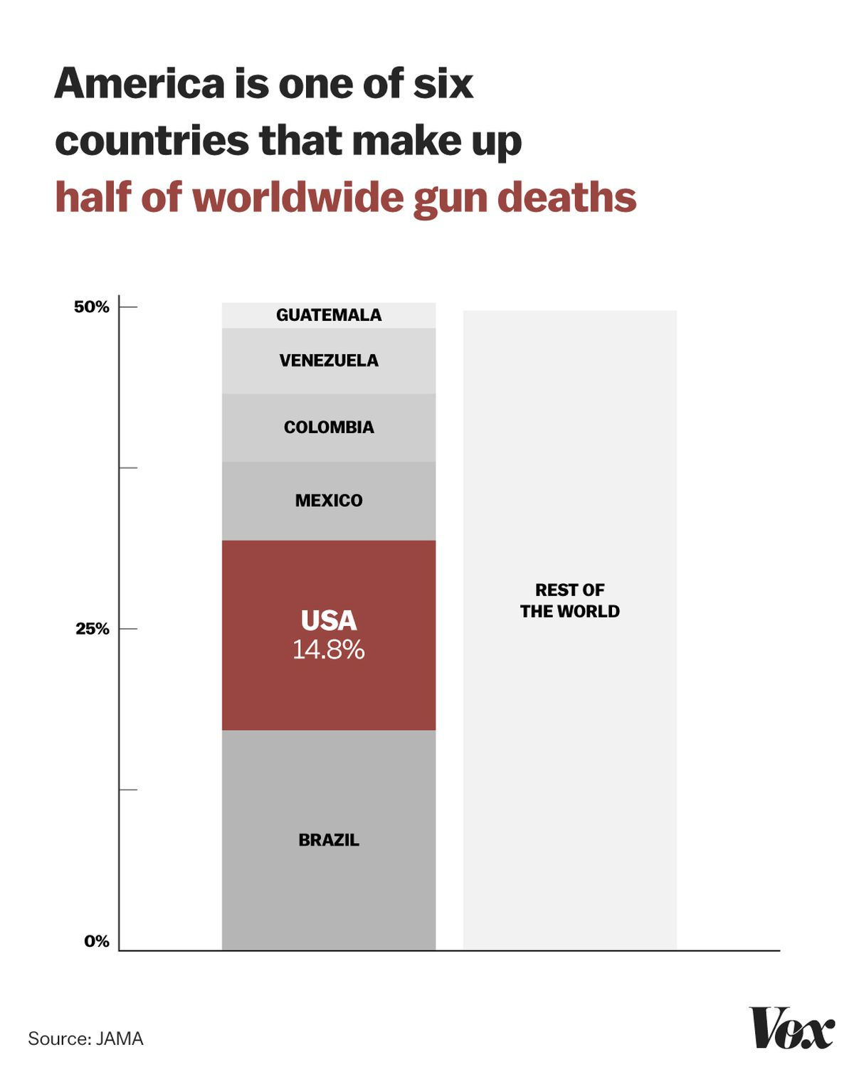 A chart showing gun deaths worldwide, by country.