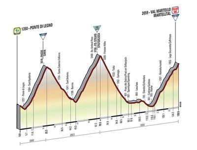 Giro 2014 stage 16