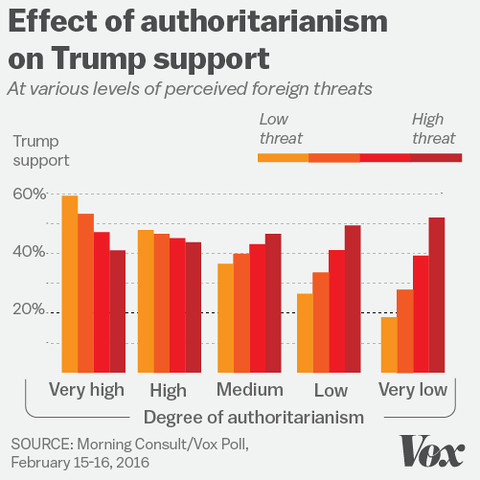 authoritarian leaders prefer what kind of followers