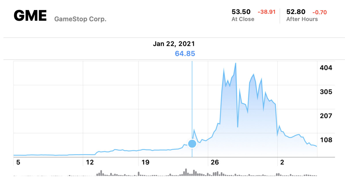 Graph of GameStop's stock over the past month.