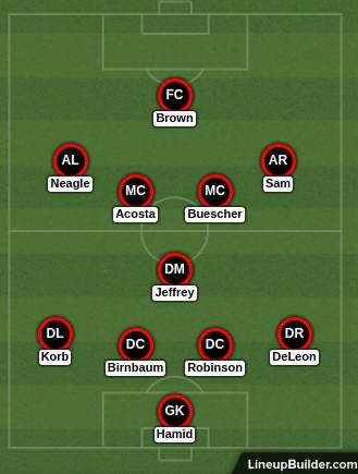 D.C. United lineup vs. Toronto FC, 8.5.2017