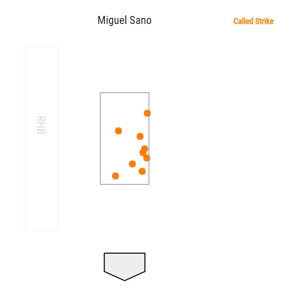 miguel-sano-minnesota-twins-called-strikes