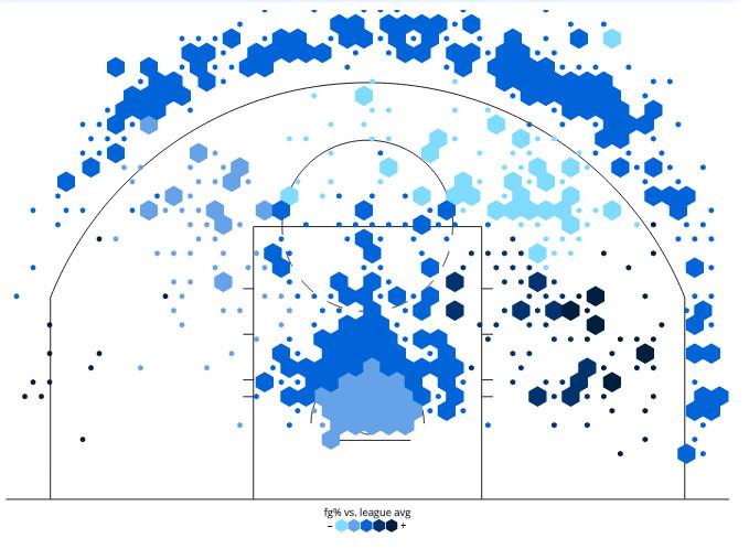 Lowry shot chart