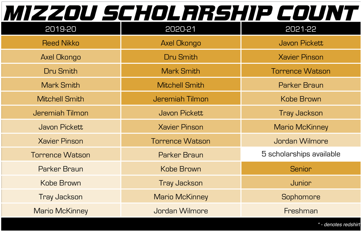 mizzou basketball scholarship count 9-29-18 wilmore