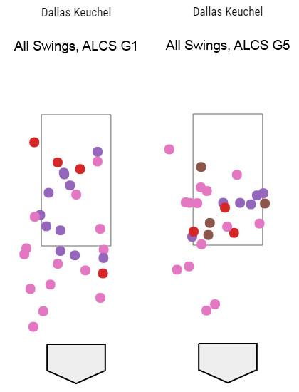 Plot of all swings against Dallas Keuchel in ALCS Game 1 and ALCS Game 5