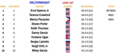147 081720 - Rankings (Aug. 17, 2020): Benavidez dips, Frampton stays put