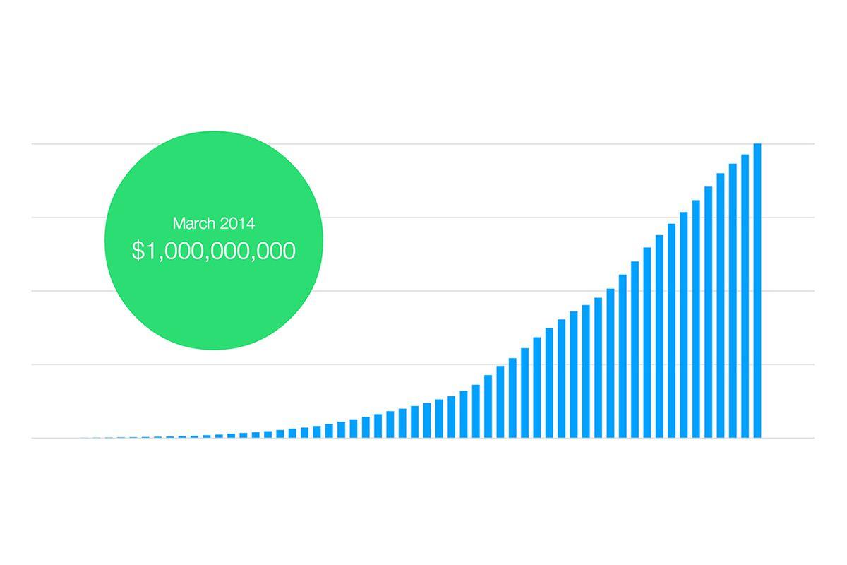 Kickstarter one billion graph