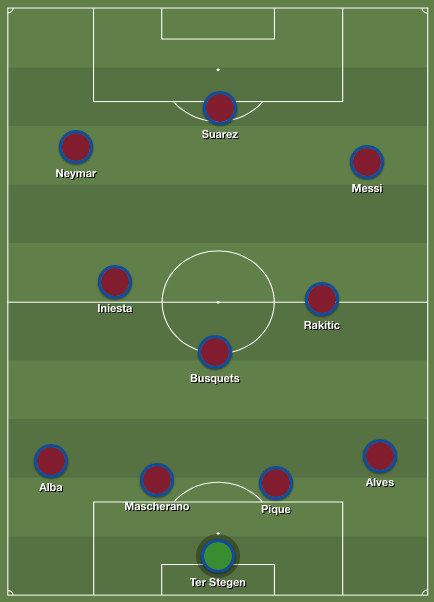Barca's projected lineup