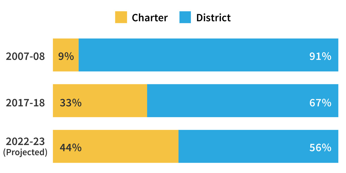 Note: Figures exclude pre-K and include non-resident charter students. Sources: NJDOE, NPS, Jesse Margolis/MarGrady Research, Julia Sass Rubin/Rutgers University Edward J. Bloustein School of Planning & Policy. Graphics: Sam Park/Chalkbeat