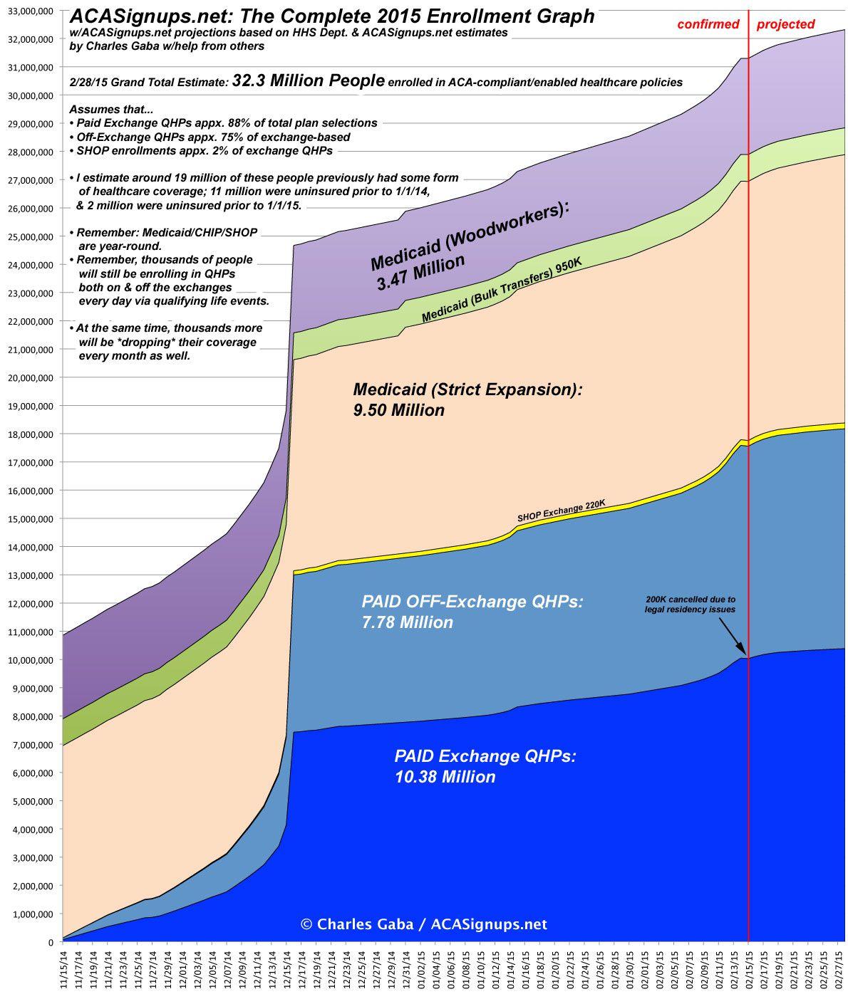obamacare 2015 graph