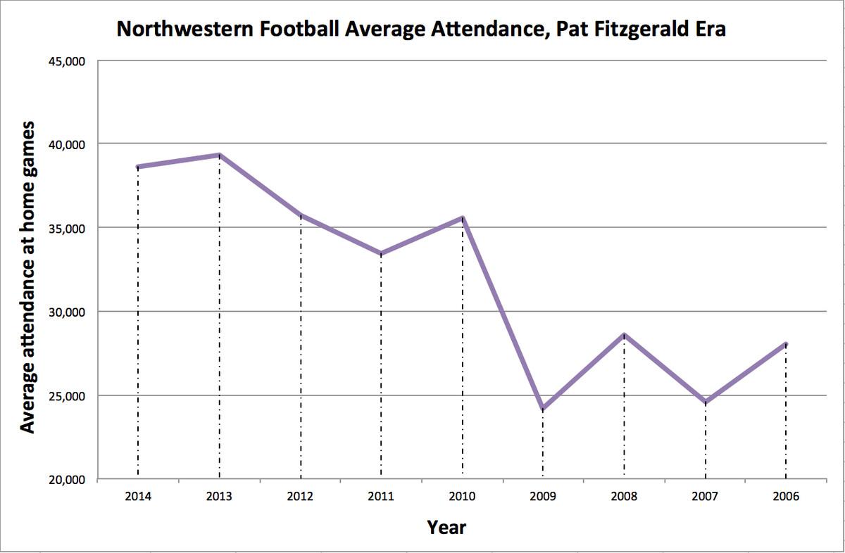 Average attendance