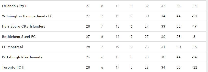 Bottom seven in USL East, as of September 8, 2016