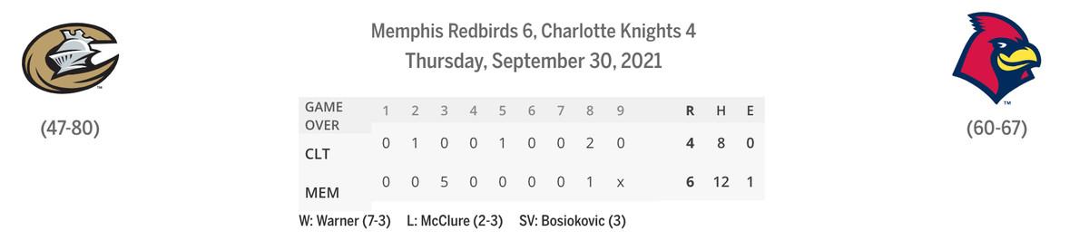 Knights/Redbirds linescore