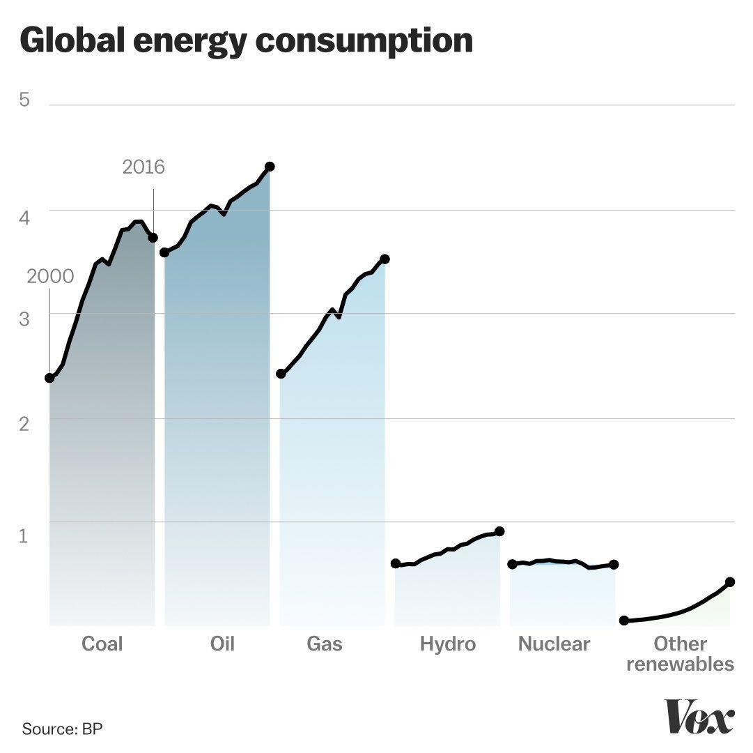 Resultado de imagem para top climate change charts 2018