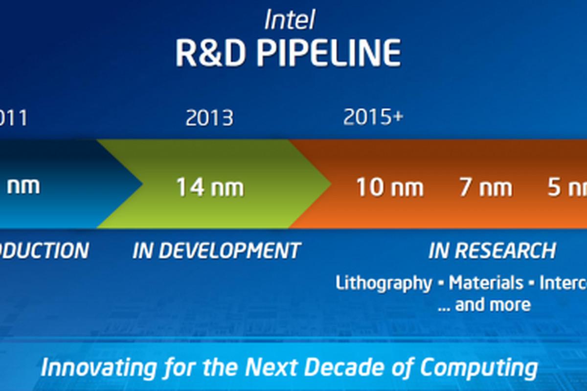 Intel 14nm Roadmap