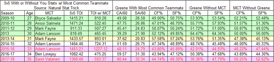 Andy Greene - With and Without Most Common Defenseman Teammate - 2009-2018