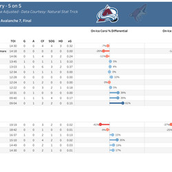 Avalanche Individual 5 on 5