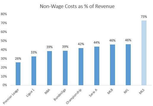 non wage costs MLS