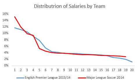 salary by club