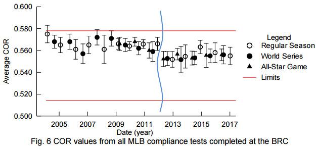 """(Via """"Compliance Report for 2017 MLB Regular Season Baseball"""")"""