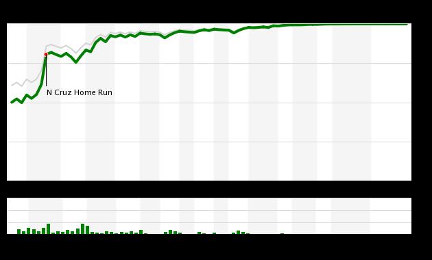 Mets vs Mariners Fangraphs WPA 7/30/17