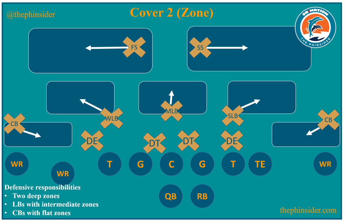 Football 101 How A Quarterback Reads Defense Aka Defensive To Troubleshoot 4way Switches Electrical Cover 2z 20