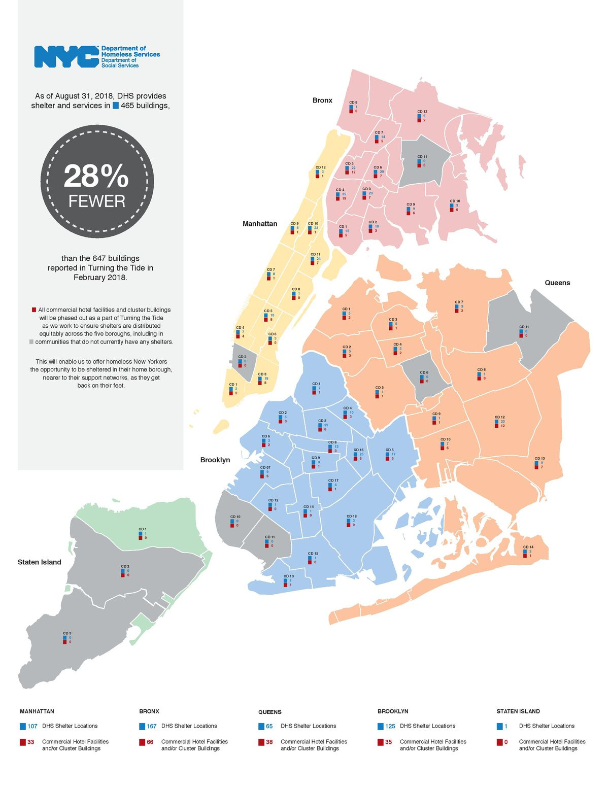 New York\'s ambitious homeless shelter program has seen only modest ...