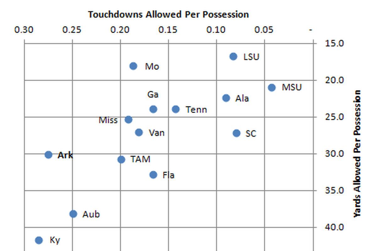 Arkansas falls in the laggards quadrant (lower left) of the SEC Defense Magic Quadrant.