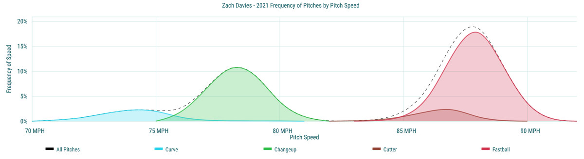 Zach Davies- 2021 Frequency of Pitches by Pitch Speed