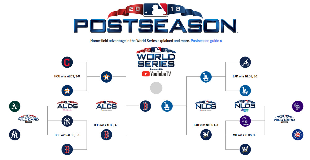 eb402b4fb MLB playoffs 2018: Bracket, schedule, scores, and more from the ...