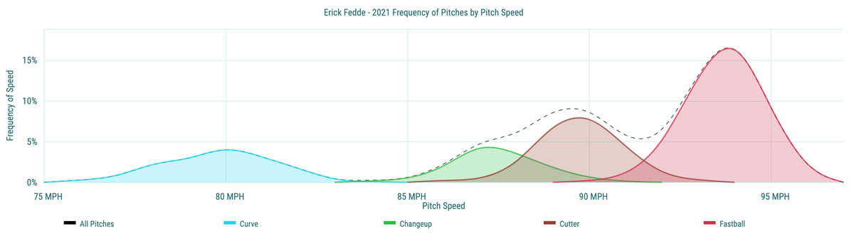 Erick Fedde - 2021 Frequency of Pitches by Pitch Speed