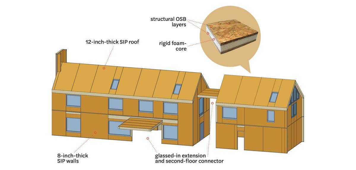 Spring 2021, Idea House, Modern Barnhouse, St. Paul, MN, illustrated construction details