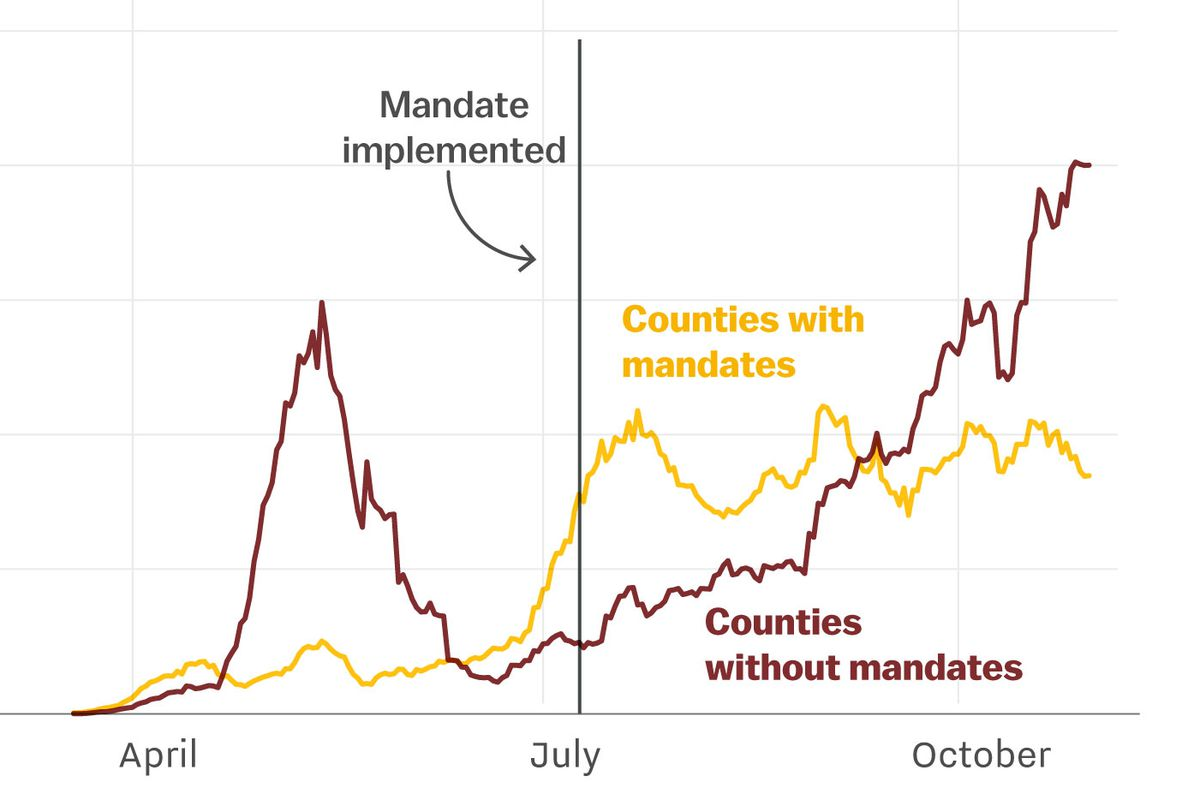 This chart shows that case counts stabilized in Kansas counties that implemented a mask mandate.