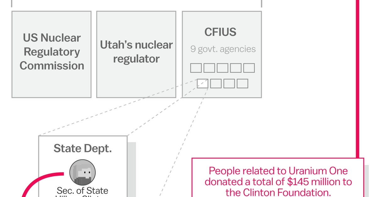 This Simple Chart Debunks The Conspiracy Theory That Hillary Clinton Sold Uranium To Russia Vox
